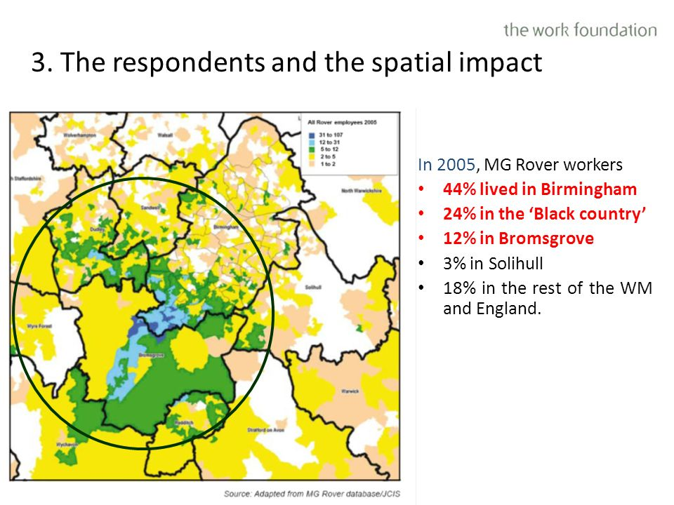 3. The respondents and the spatial impact In 2005, MG Rover workers 44% lived in Birmingham 24% in the Black country 12% in Bromsgrove 3% in Solihull