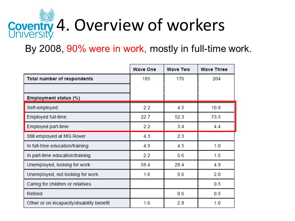 4. Overview of workers ??? By 2008, 90% were in work, mostly in full-time work.
