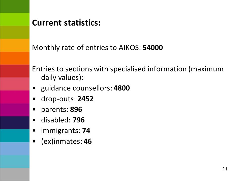 11 Current statistics: Monthly rate of entries to AIKOS: 54000 Entries to sections with specialised information (maximum daily values): guidance counsellors: 4800 drop-outs: 2452 parents: 896 disabled: 796 immigrants: 74 (ex)inmates: 46