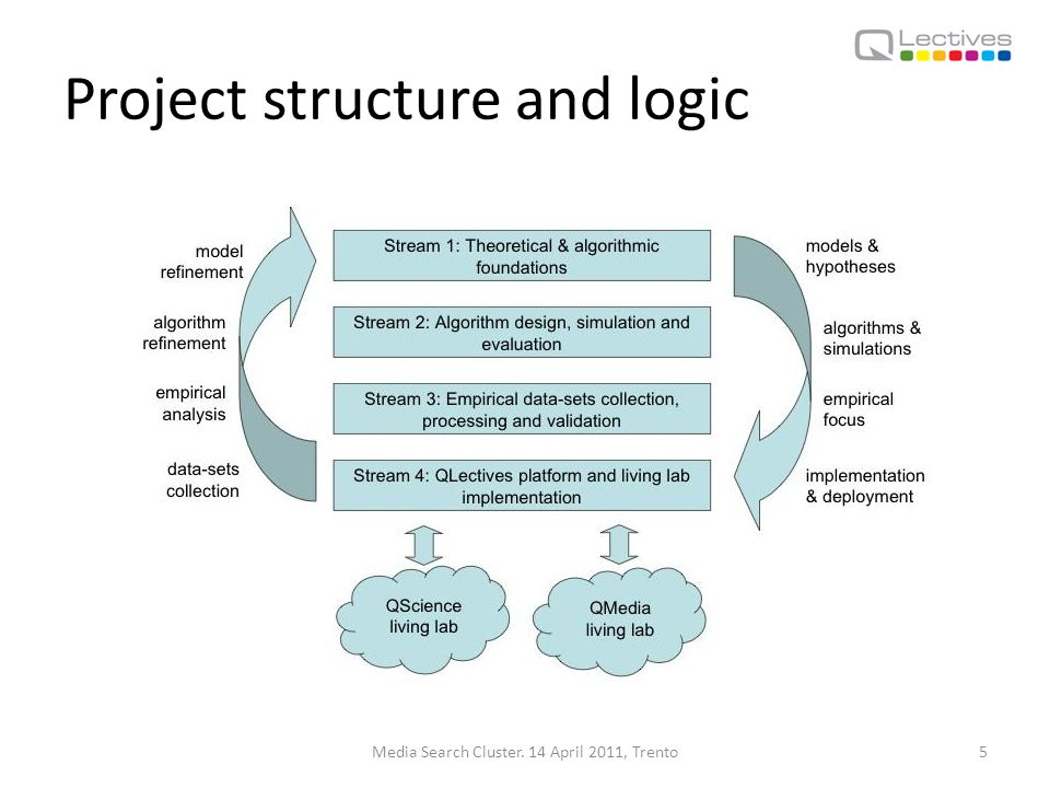 Project structure and logic Media Search Cluster. 14 April 2011, Trento5