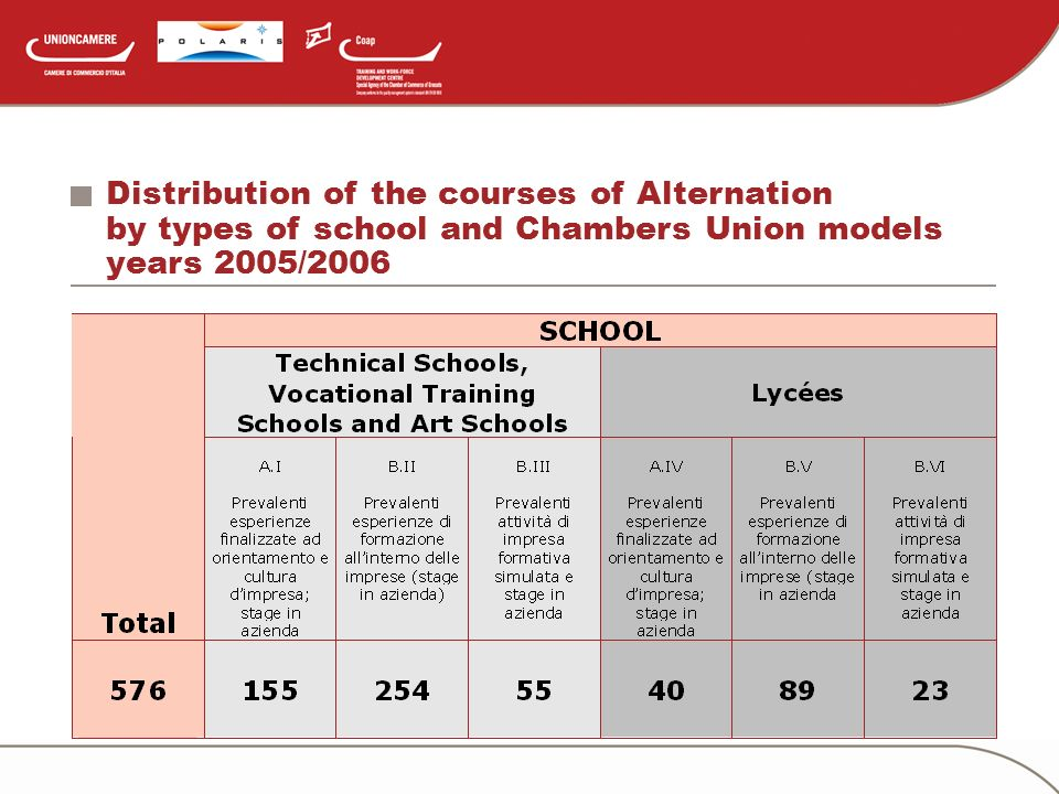 Distribution of the courses of Alternation by types of school and Chambers Union models years 2005/2006