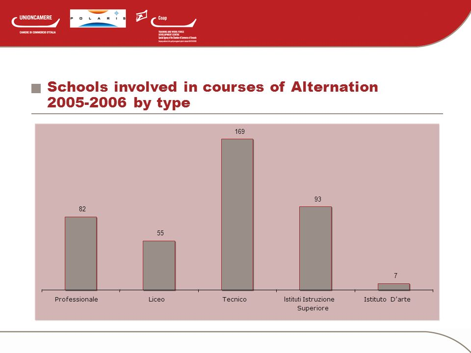 Schools involved in courses of Alternation 2005-2006 by type 82 55 169 93 7 ProfessionaleLiceoTecnico Istituti Istruzione Superiore Istituto Darte