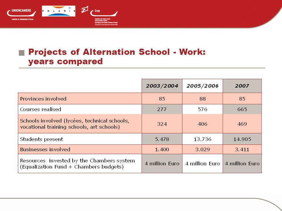 Projects of Alternation School - Work: years compared
