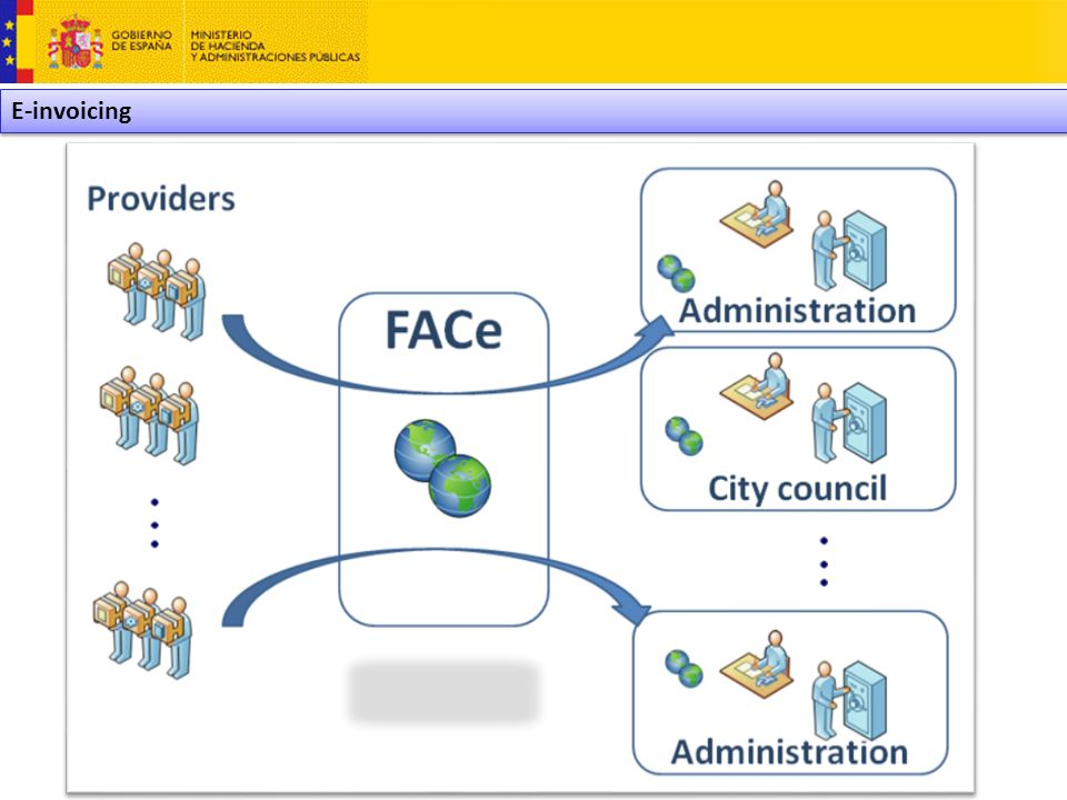 FACe (face.gob.es) Single contact point of electronic invoices for the public administrations.