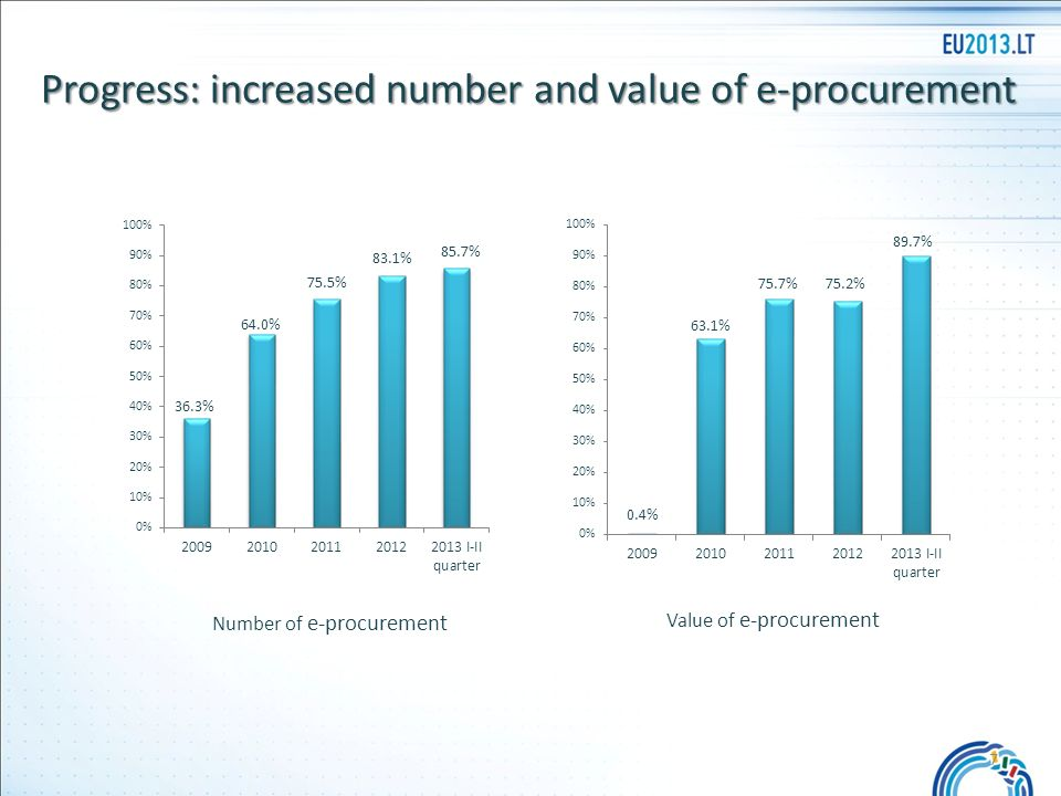 Progress: increased number and value of e-procurement Number of e-procurement Value of e-procurement 7