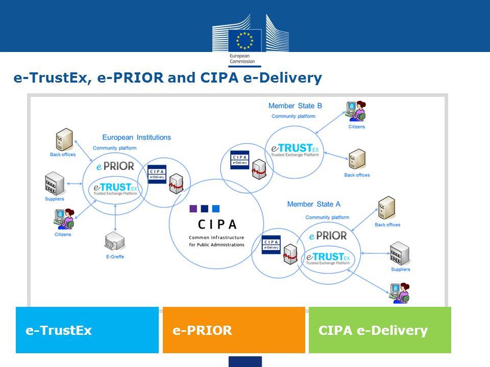 e-TrustEx, e-PRIOR and CIPA e-Delivery e-TrustExe-PRIOR CIPA e-Delivery