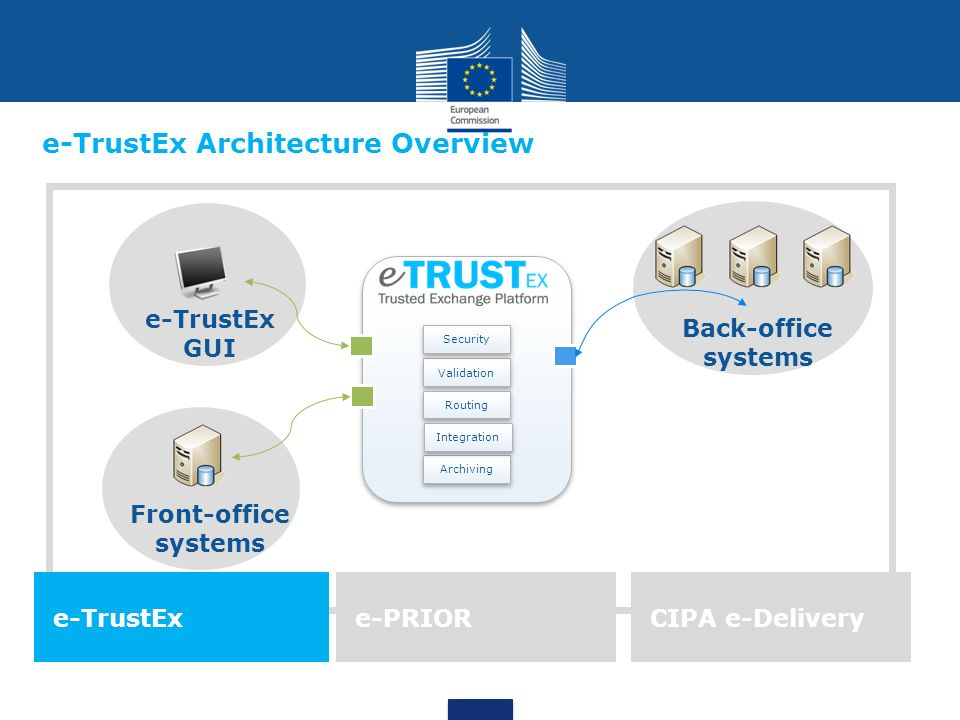 e-TrustEx Architecture Overview e-TrustEx GUI Archiving Validation Routing Security Integration Front-office systems Back-office systems e-TrustExe-PRIORCIPA e-Delivery