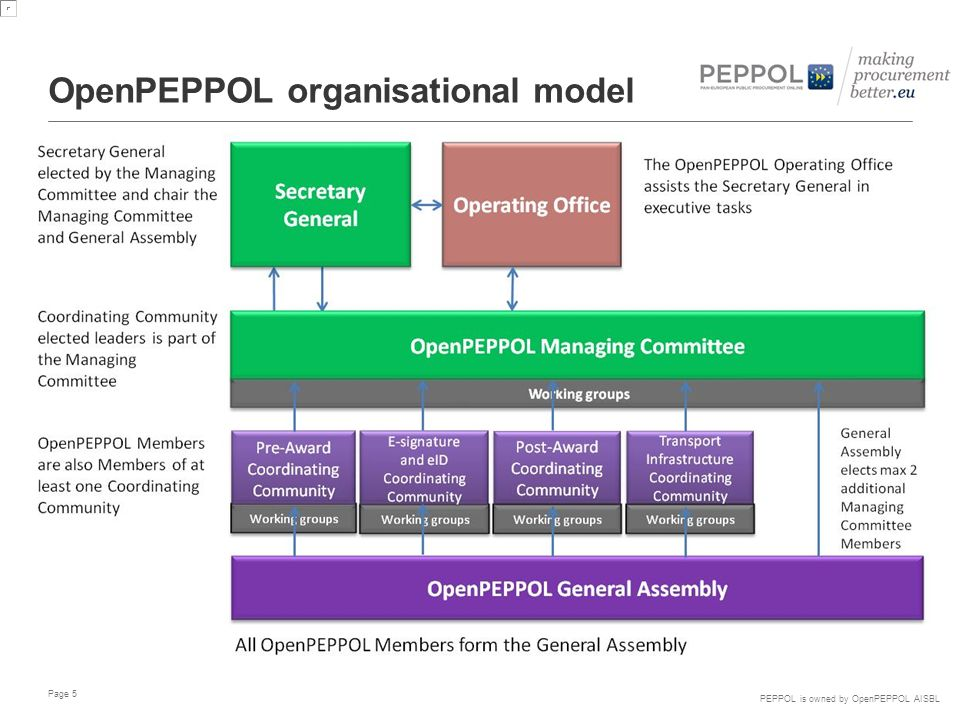 PEPPOL is owned by OpenPEPPOL AISBL The role of OpenPEPPOL OpenPEPPOL offers solutions for Pan-European eProcurement interoperability in Post-award procurement processes: PEPPOL Transport Infrastructure (EU-wide addressing, reliable messaging) PEPPOL Business Interoperability Specifications (PEPPOL BIS) PEPPOL Transport Infrastructure Agreements (many-to-many regime) OpenPEPPOL offers solutions for eAttestation (VCD), eCatalogues and eSignature validation and, in close cooperation with e-SENS and CEN BII3, will continue to enable Pan-European eProcurement interoperability in Pre- award procurement processes, including also e-notifications OpenPEPPOL AISBL offers governance and life cycle management for PEPPOL solutions, ensuring long time sustainability of PEPPOL results OpenPEPPOL AISBL has been operational since 1 st of September 2012.