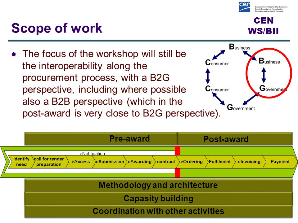 CEN WS/BII Scope of work The focus of the workshop will still be the interoperability along the procurement process, with a B2G perspective, including where possible also a B2B perspective (which in the post-award is very close to B2G perspective).