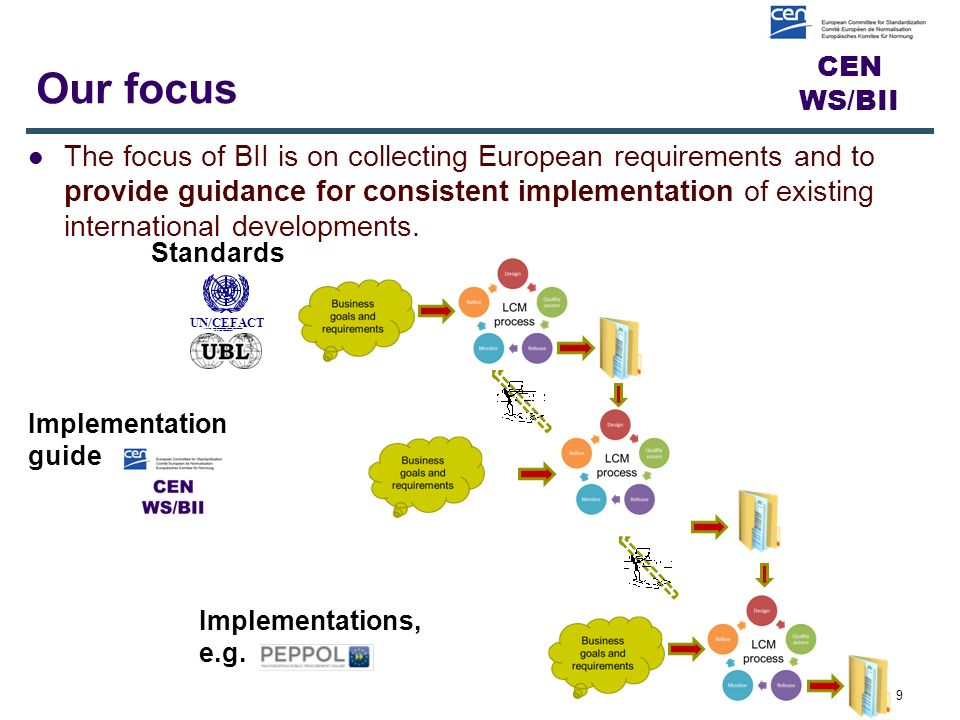 CEN WS/BII Objective of BII3 Continue the work initiated by CEN WS/BII, and further refined under CEN WS/BII 2, to support interoperability in electronic procurement and business.