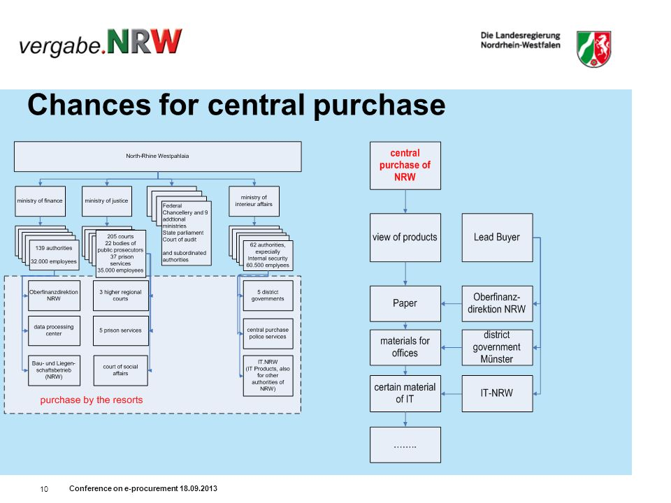 Conference on e-procurement 18.09.2013 10 Chances for central purchase