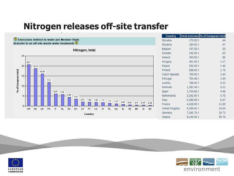 Nitrogen releases off-site transfer