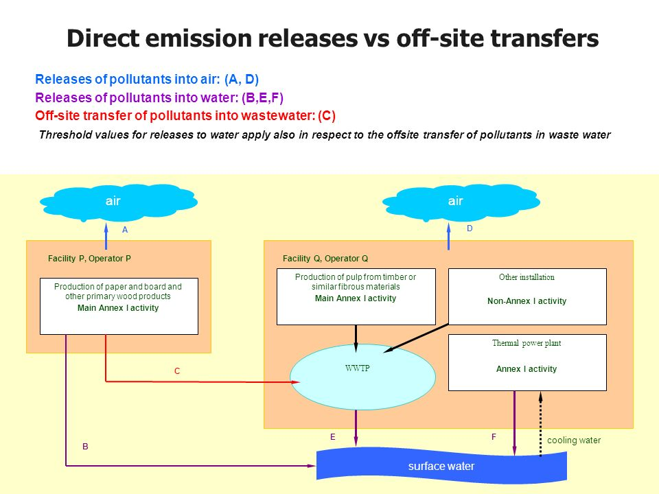 Direct emission releases vs off-site transfers Releases of pollutants into air: (A, D) Releases of pollutants into water: (B,E,F) Off-site transfer of pollutants into wastewater: (C) Threshold values for releases to water apply also in respect to the offsite transfer of pollutants in waste water surface water air Production of paper and board and other primary wood products Main Annex I activity Production of pulp from timber or similar fibrous materials Main Annex I activity Thermal power plant Annex I activity WWTP Facility P, Operator PFacility Q, Operator Q air A B C F E D cooling water Other installation Non-Annex I activity
