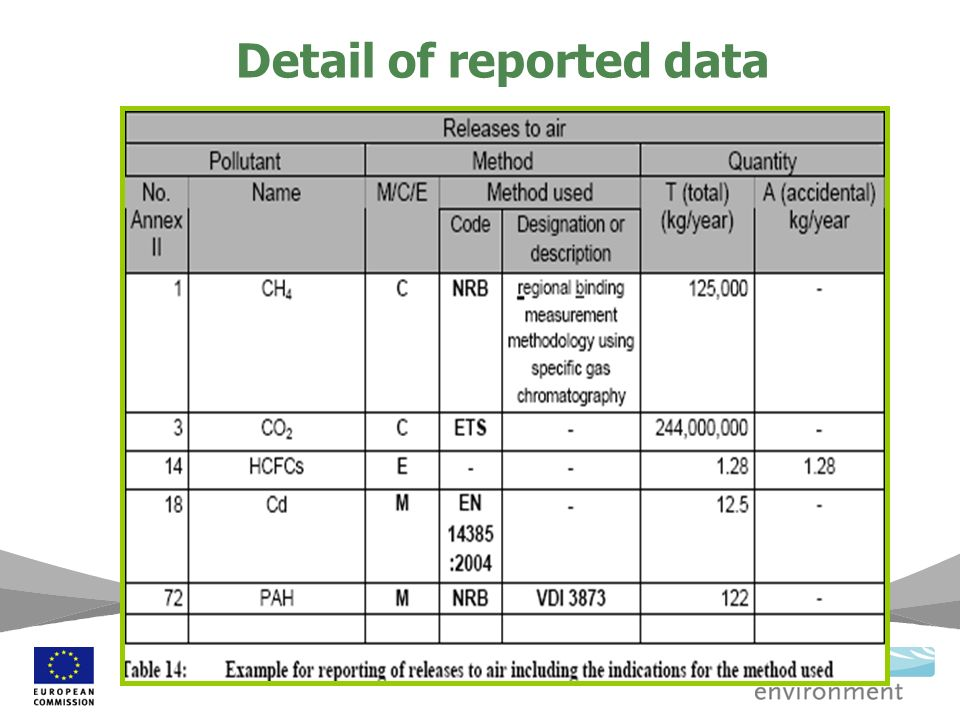 Detail of reported data