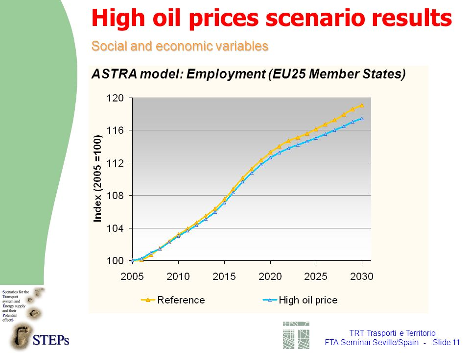 TRT Trasporti e Territorio FTA Seminar Seville/Spain - Slide 11 Social and economic variables High oil prices scenario results ASTRA model: Employment (EU25 Member States)