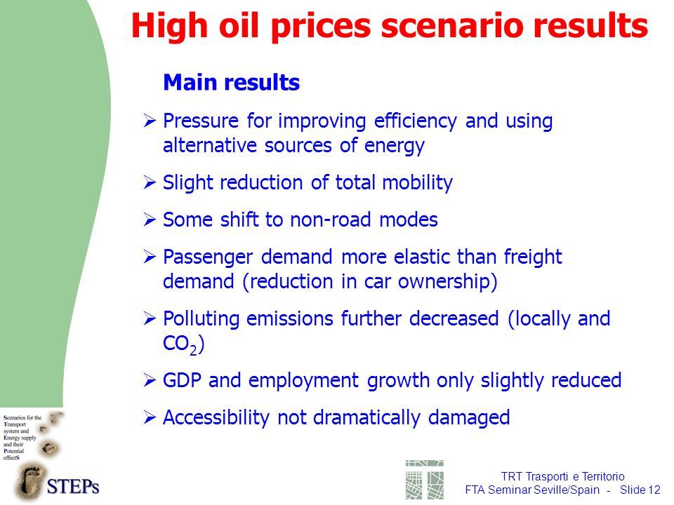 TRT Trasporti e Territorio FTA Seminar Seville/Spain - Slide 12 Main results Pressure for improving efficiency and using alternative sources of energy Slight reduction of total mobility Some shift to non-road modes Passenger demand more elastic than freight demand (reduction in car ownership) Polluting emissions further decreased (locally and CO 2 ) GDP and employment growth only slightly reduced Accessibility not dramatically damaged High oil prices scenario results