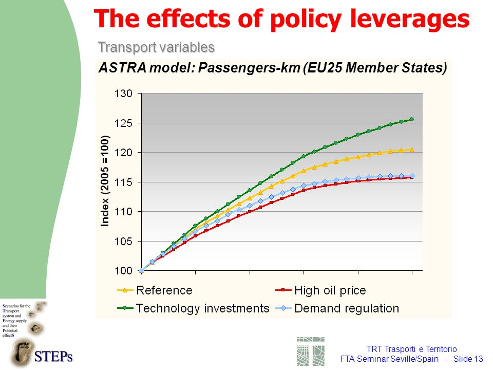 TRT Trasporti e Territorio FTA Seminar Seville/Spain - Slide 13 ASTRA model: Passengers-km (EU25 Member States) Transport variables The effects of policy leverages