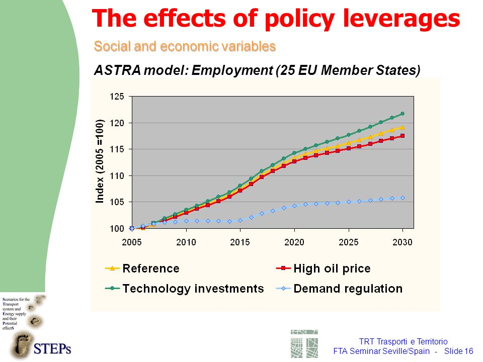 TRT Trasporti e Territorio FTA Seminar Seville/Spain - Slide 16 Social and economic variables ASTRA model: Employment (25 EU Member States) The effects of policy leverages
