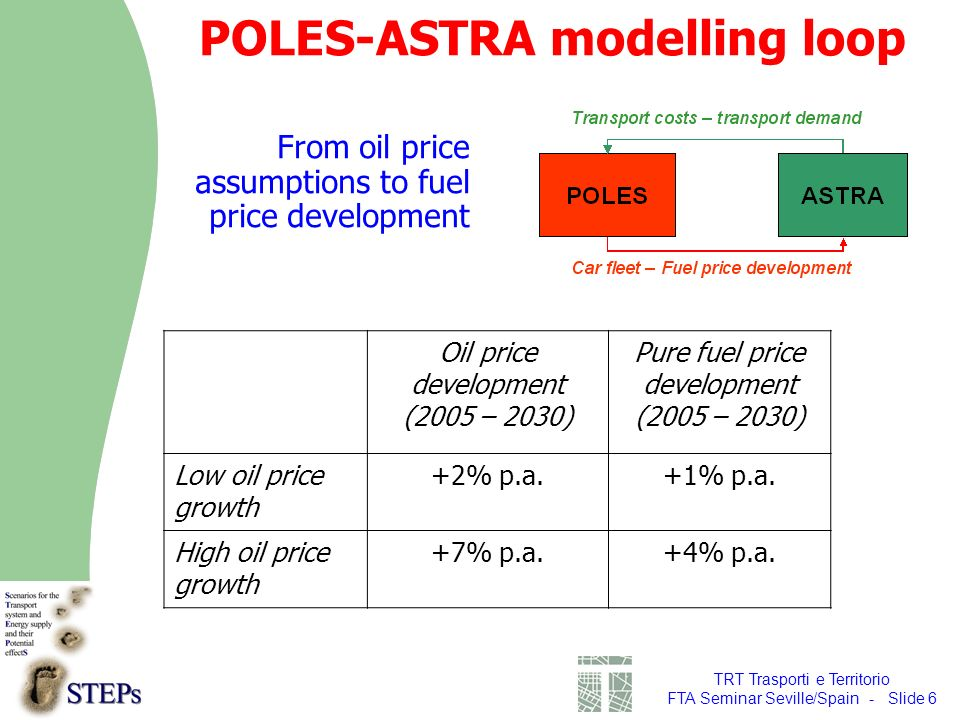 TRT Trasporti e Territorio FTA Seminar Seville/Spain - Slide 6 POLES-ASTRA modelling loop From oil price assumptions to fuel price development Oil price development (2005 – 2030) Pure fuel price development (2005 – 2030) Low oil price growth +2% p.a.+1% p.a.