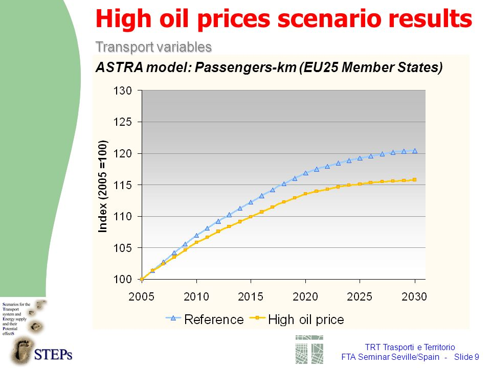 TRT Trasporti e Territorio FTA Seminar Seville/Spain - Slide 9 Transport variables High oil prices scenario results ASTRA model: Passengers-km (EU25 Member States)