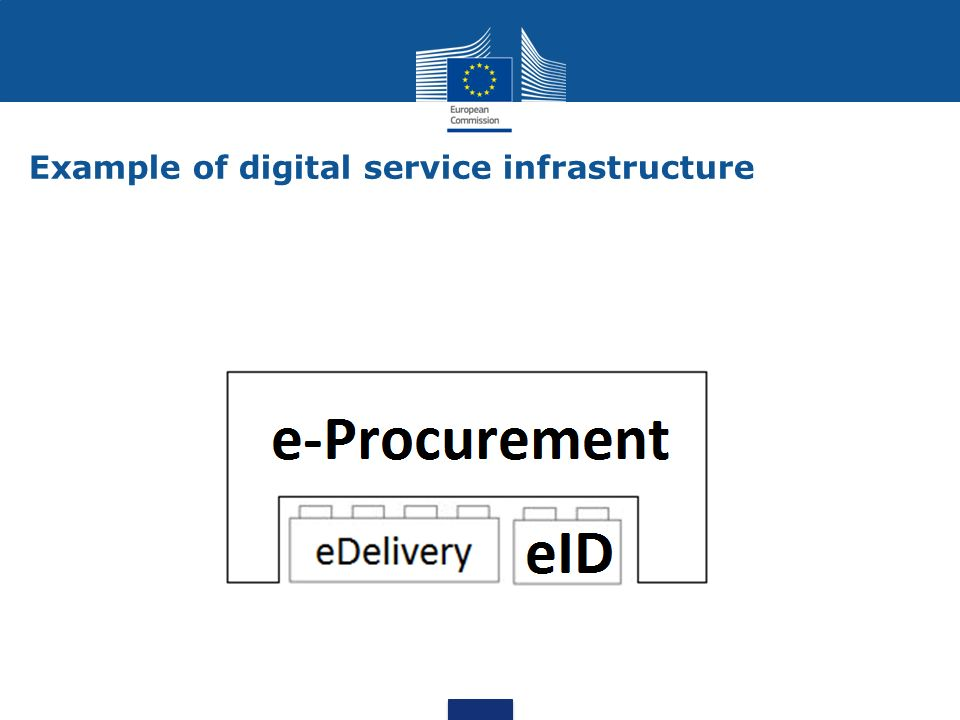 … Europeana Business mobility …Automated translationeSignatureeDeliveryeIDeInvoicingSecurity support eHealth eProcurement Safer internet Building blocks DSI DSIs