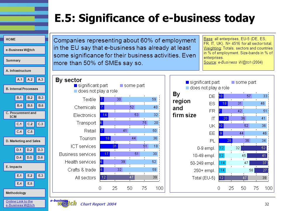 Methodology A.1A.2A.3 HOME B.1B.2B.3 B.4B.5B.6 C.1C.2C.3 C.4C.5 D.1D.2D.3 D.4D.5D.6 E.1E.2E.3 E.4E.5 e-Business W@tch Summary A.