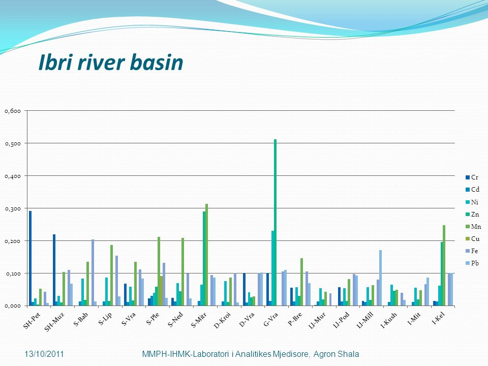 Ibri river basin 13/10/2011MMPH-IHMK-Laboratori i Analitikes Mjedisore, Agron Shala