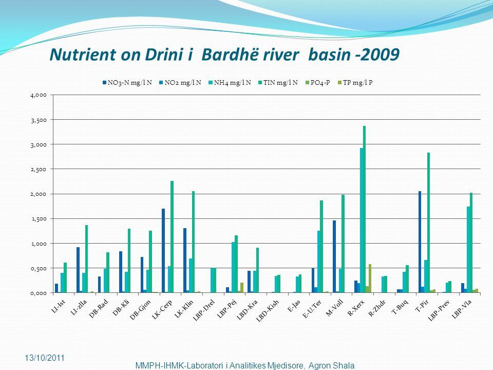 13/10/2011 MMPH-IHMK-Laboratori i Analitikes Mjedisore, Agron Shala Nutrient on Drini i Bardhë river basin -2009
