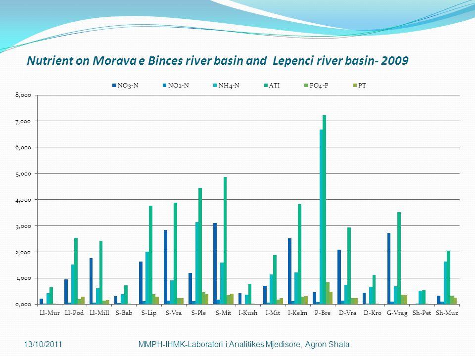 13/10/2011MMPH-IHMK-Laboratori i Analitikes Mjedisore, Agron Shala Nutrient on Morava e Binces river basin and Lepenci river basin- 2009