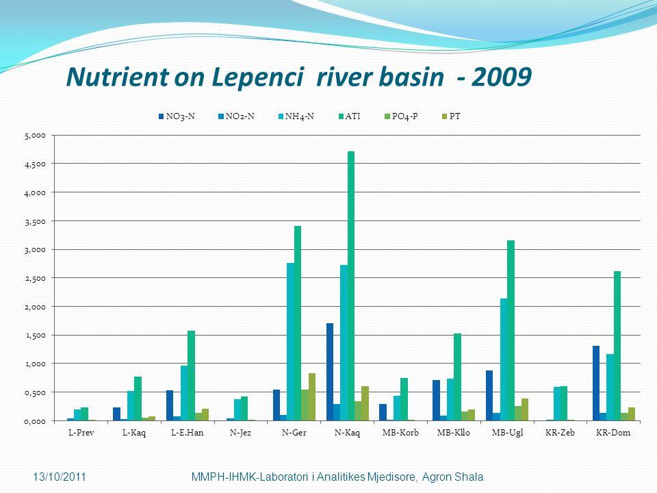 13/10/2011MMPH-IHMK-Laboratori i Analitikes Mjedisore, Agron Shala Nutrient on Lepenci river basin - 2009