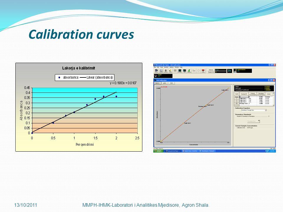 Calibration curves 13/10/2011MMPH-IHMK-Laboratori i Analitikes Mjedisore, Agron Shala