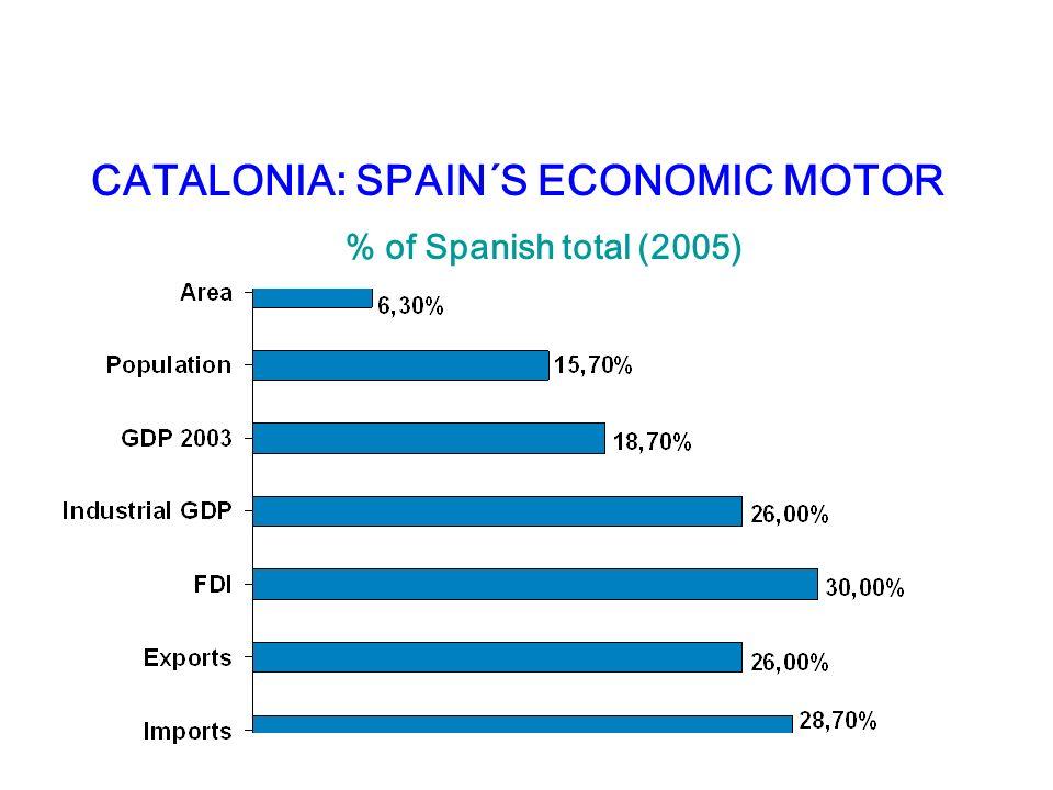 CATALONIA: SPAIN´S ECONOMIC MOTOR % of Spanish total (2005)
