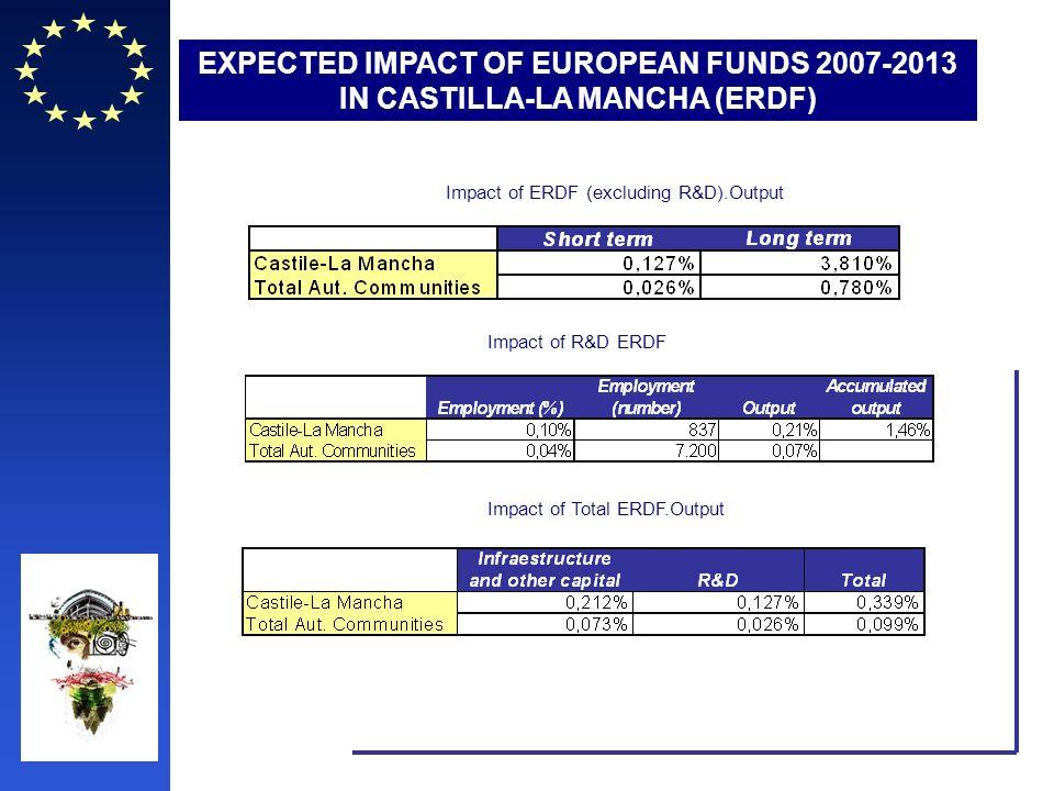 EXPECTED IMPACT OF EUROPEAN FUNDS 2007-2013 IN CASTILLA-LA MANCHA (ERDF) Impact of ERDF (excluding R&D).Output Impact of R&D ERDF Impact of Total ERDF.Output