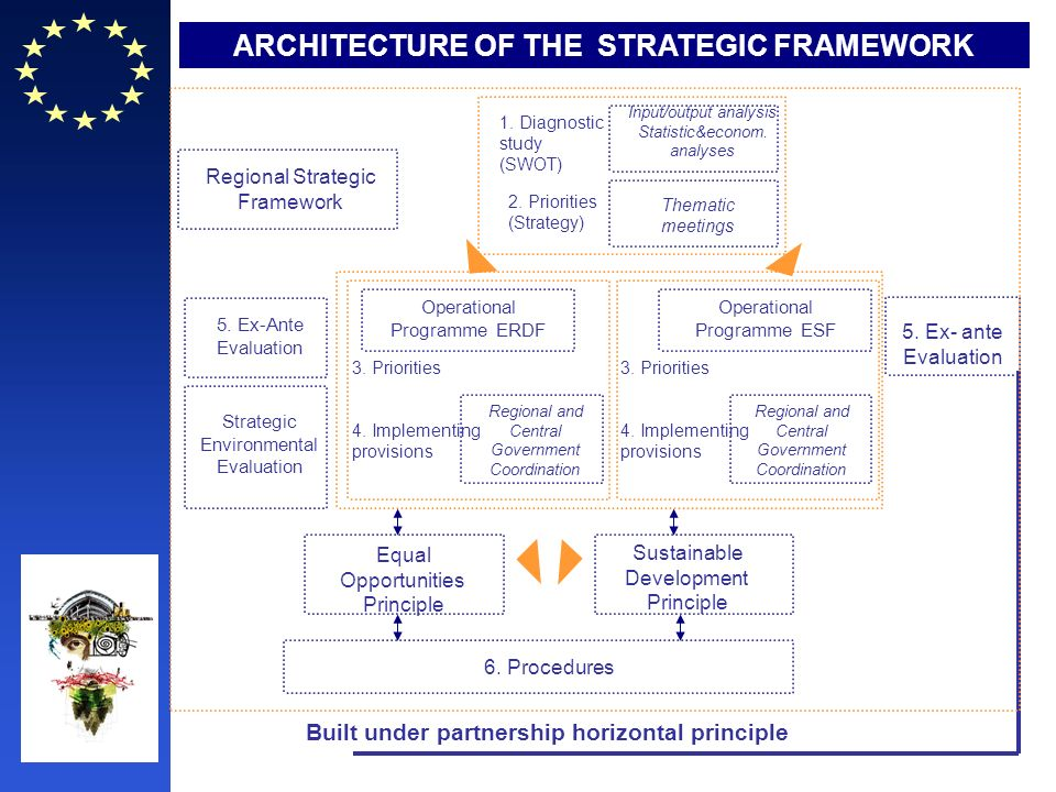 ARCHITECTURE OF THE STRATEGIC FRAMEWORK Regional Strategic Framework 2. Priorities (Strategy) 1. Diagnostic study (SWOT) Input/output analysis Statist