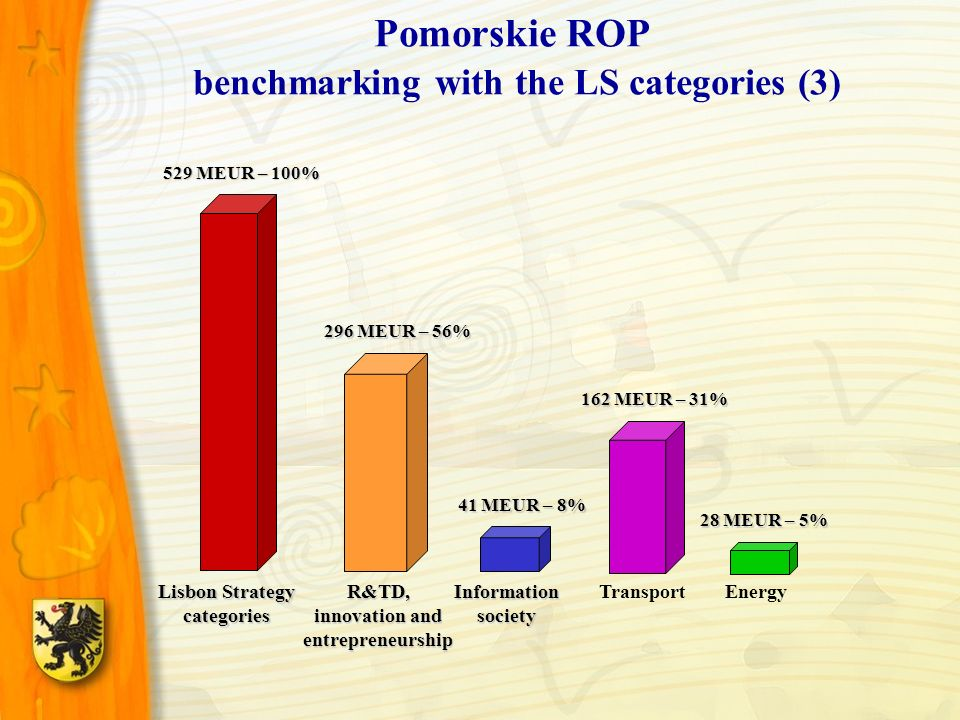 Pomorskie ROP benchmarking with the LS categories (3) Lisbon Strategy categories 529 MEUR – 100% R&TD, innovation and entrepreneurship Information society TransportEnergy 41 MEUR – 8% 162 MEUR – 31% 28 MEUR – 5% 296 MEUR – 56%