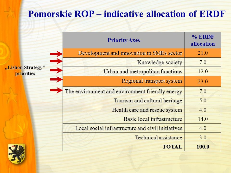 Pomorskie ROP – indicative allocation of ERDF Priority Axes % ERDF allocation Development and innovation in SMEs sector 21.0 Knowledge society 7.0 Urban and metropolitan functions 12.0 Regional transport system 23.0 The environment and environment friendly energy 7.0 Tourism and cultural heritage 5.0 Health care and rescue system 4.0 Basic local infrastructure 14.0 Local social infrastructure and civil initiatives 4.0 Technical assistance 3.0 TOTAL 100.0 Lisbon Strategy priorities