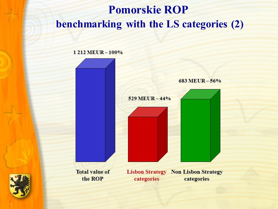 Pomorskie ROP benchmarking with the LS categories (2) Total value of the ROP Lisbon Strategy categories Non Lisbon Strategy categories 1 212 MEUR – 10