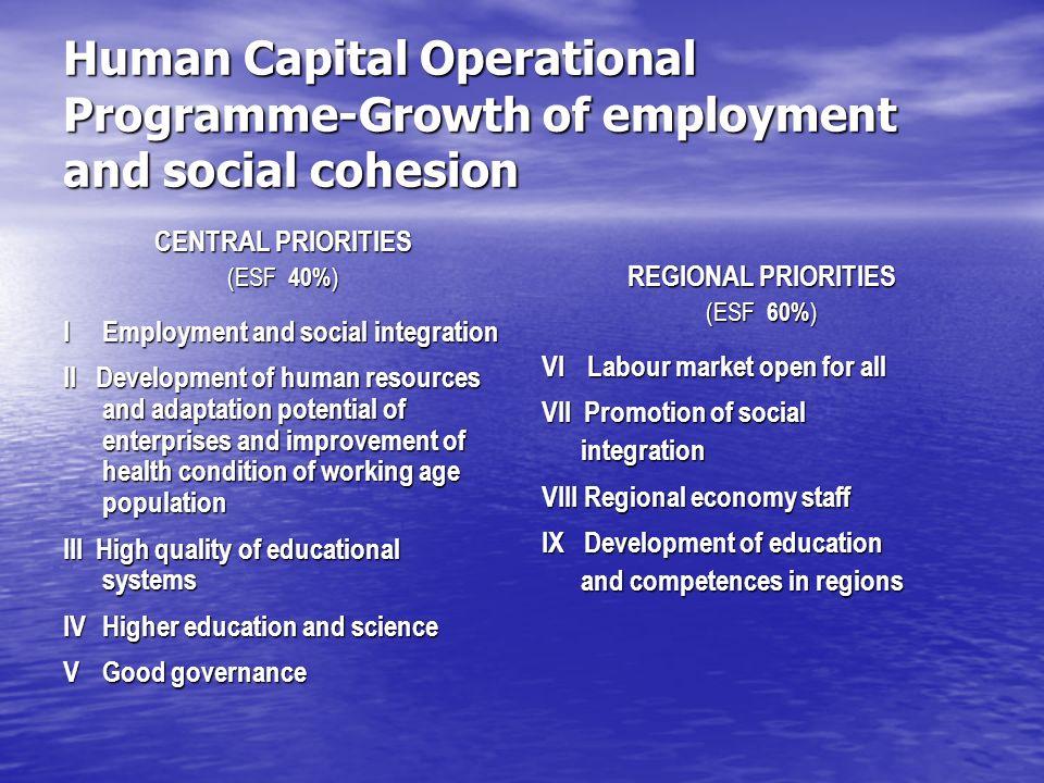 OP Human Capital – Financing of the regional priorities of the Pomeranian Region 375 502 926 EUR