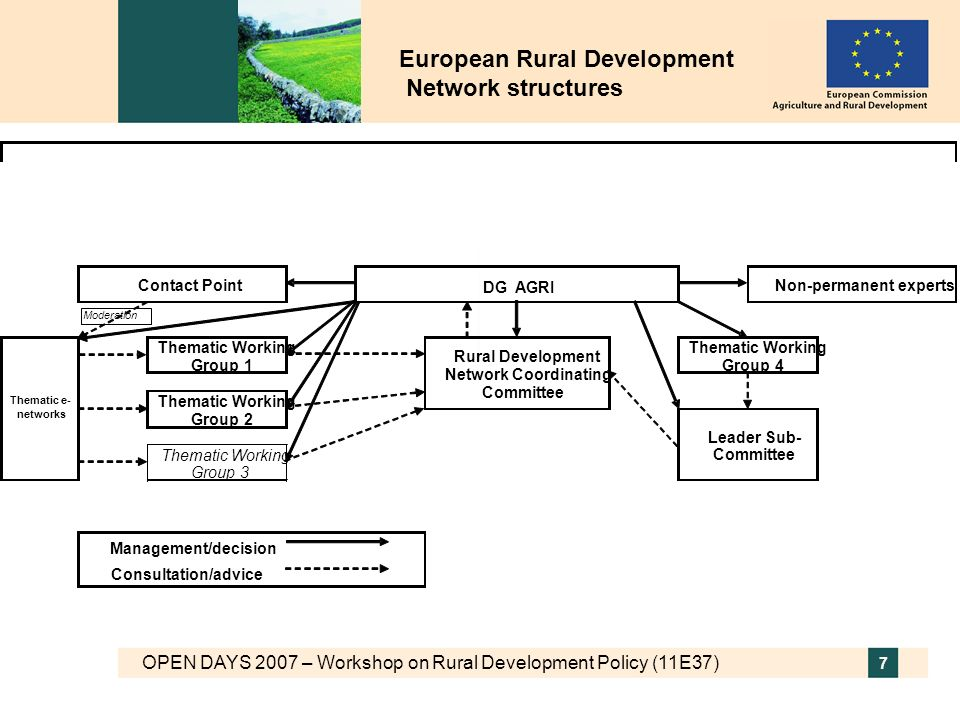 OPEN DAYS 2007 – Workshop on Rural Development Policy (11E37) 8 Cooperation between rural areas Inter-territorial cooperation Transnational cooperation –Within EU –With rural territories in third countries