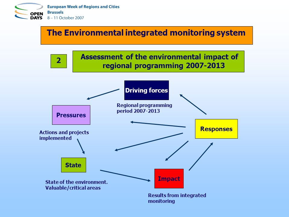Assessment of the environmental impact of regional programming 2007-2013 The Environmental integrated monitoring system 2 Driving forces Responses Impact State Pressures Regional programming period 2007-2013 State of the environment.