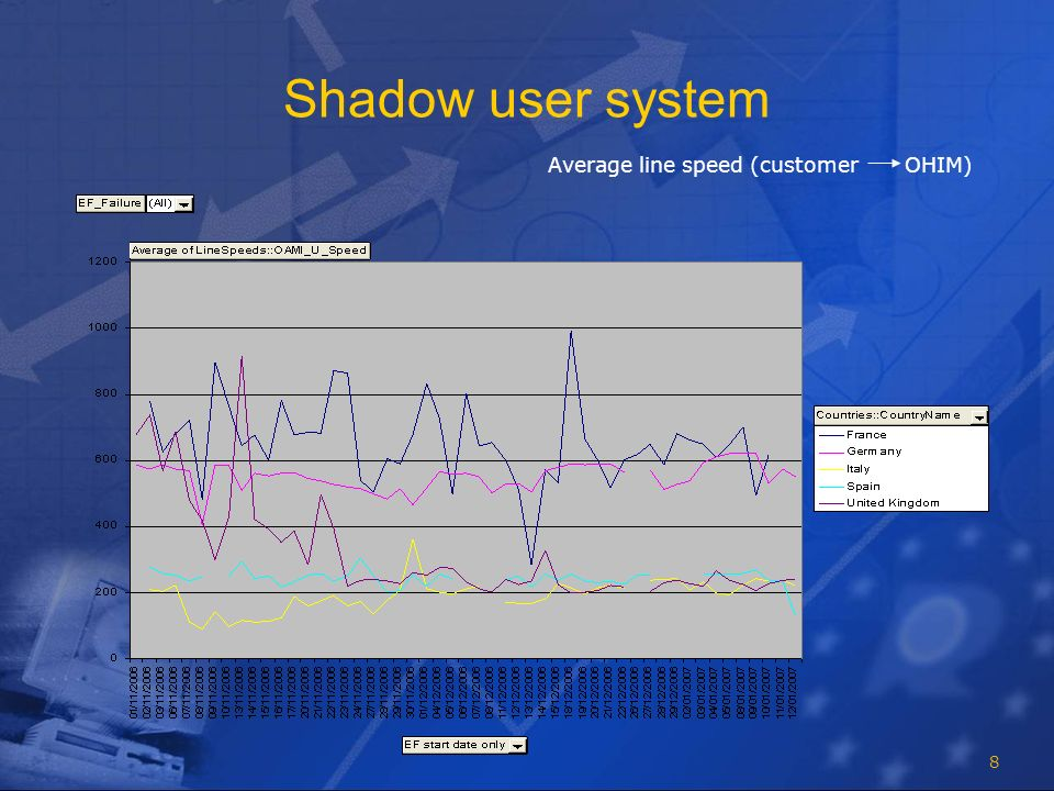 8 Shadow user system Average line speed (customer OHIM)