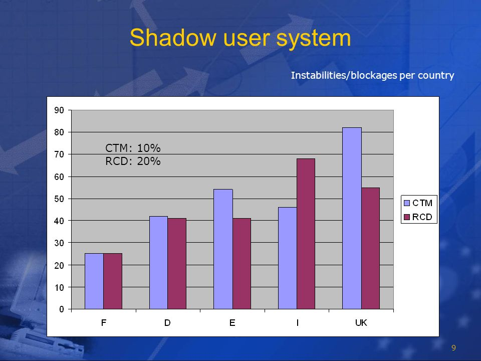 9 Shadow user system Instabilities/blockages per country CTM: 10% RCD: 20%