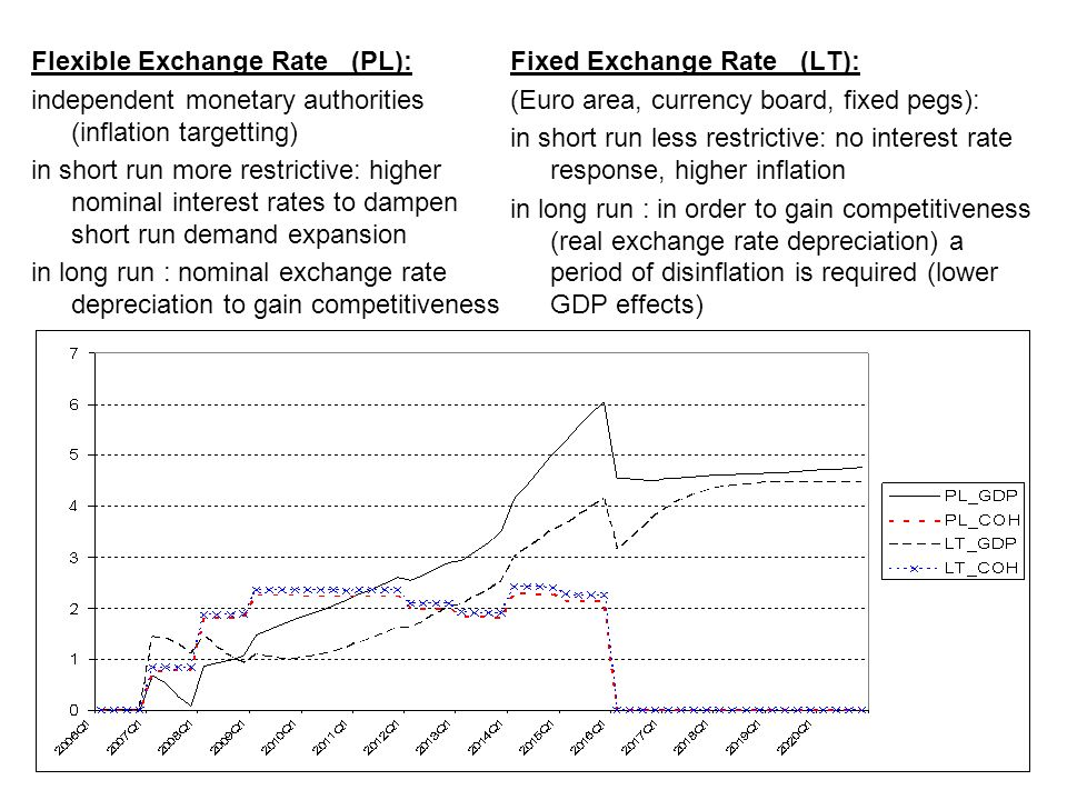 Flexible Exchange Rate (PL): independent monetary authorities (inflation targetting) in short run more restrictive: higher nominal interest rates to dampen short run demand expansion in long run : nominal exchange rate depreciation to gain competitiveness Fixed Exchange Rate (LT): (Euro area, currency board, fixed pegs): in short run less restrictive: no interest rate response, higher inflation in long run : in order to gain competitiveness (real exchange rate depreciation) a period of disinflation is required (lower GDP effects)