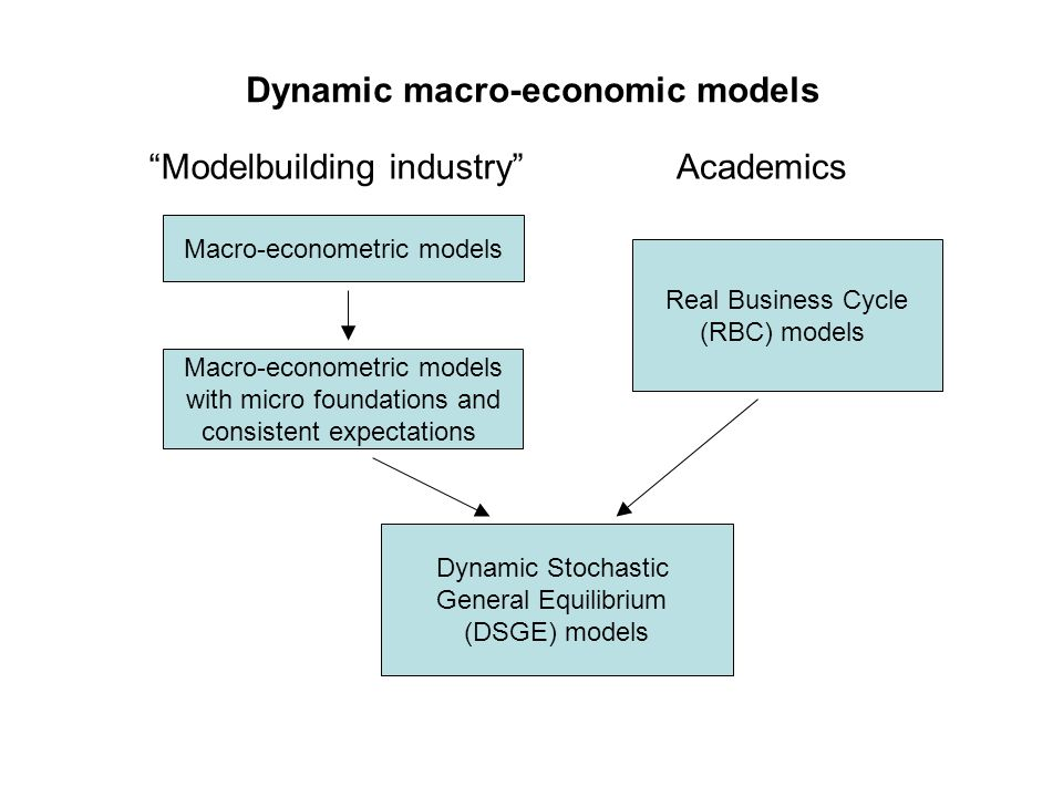 Dynamic macro-economic models Macro-econometric models Real Business Cycle (RBC) models Macro-econometric models with micro foundations and consistent
