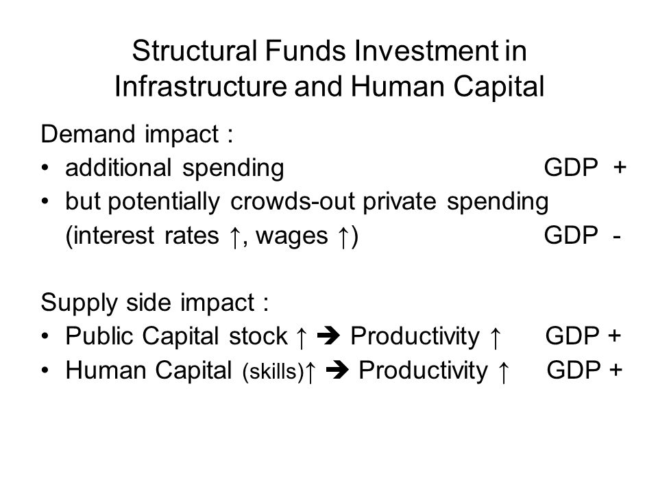 Structural Funds Investment in Infrastructure and Human Capital Demand impact : additional spending GDP + but potentially crowds-out private spending (interest rates, wages ) GDP - Supply side impact : Public Capital stock Productivity GDP + Human Capital (skills) Productivity GDP +