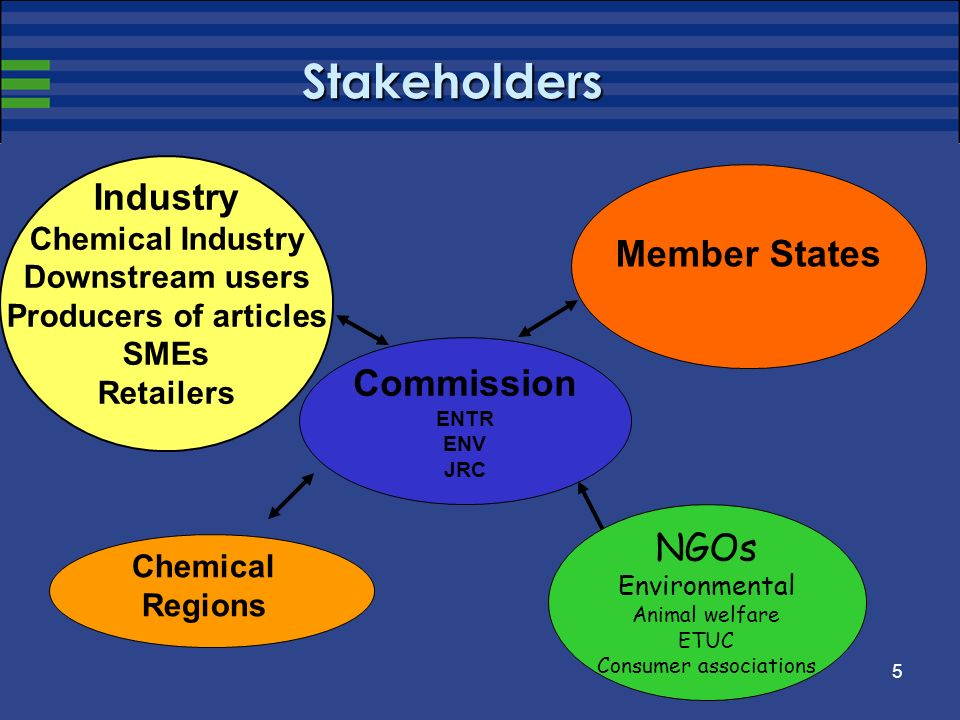 5 Stakeholders Commission ENTR ENV JRC Industry Chemical Industry Downstream users Producers of articles SMEs Retailers Member States NGOs Environment