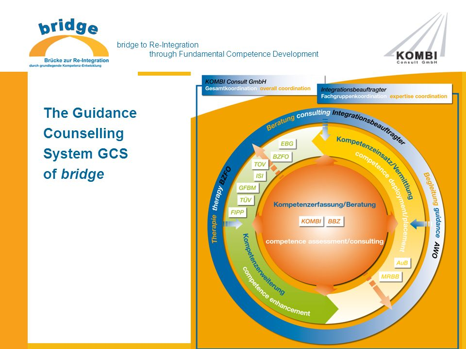 bridge to Re-Integration through Fundamental Competence Development The Guidance Counselling System GCS of bridge