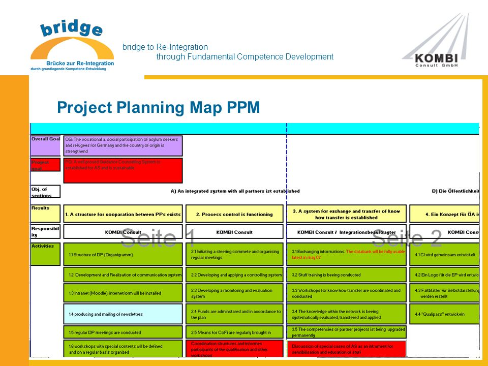 bridge to Re-Integration through Fundamental Competence Development Project Planning Map PPM