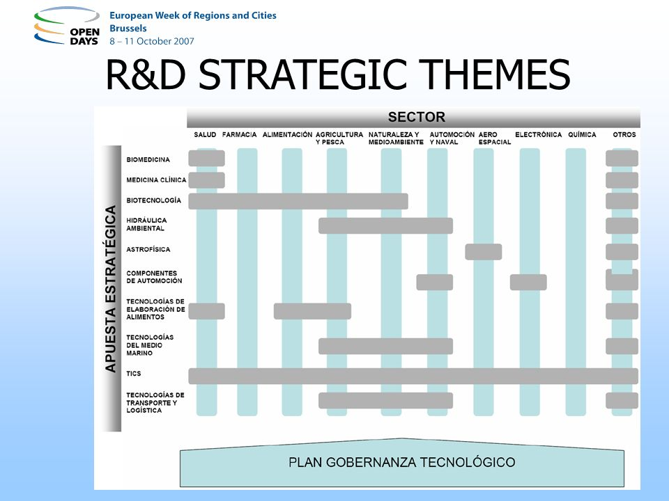 R&D STRATEGIC THEMES