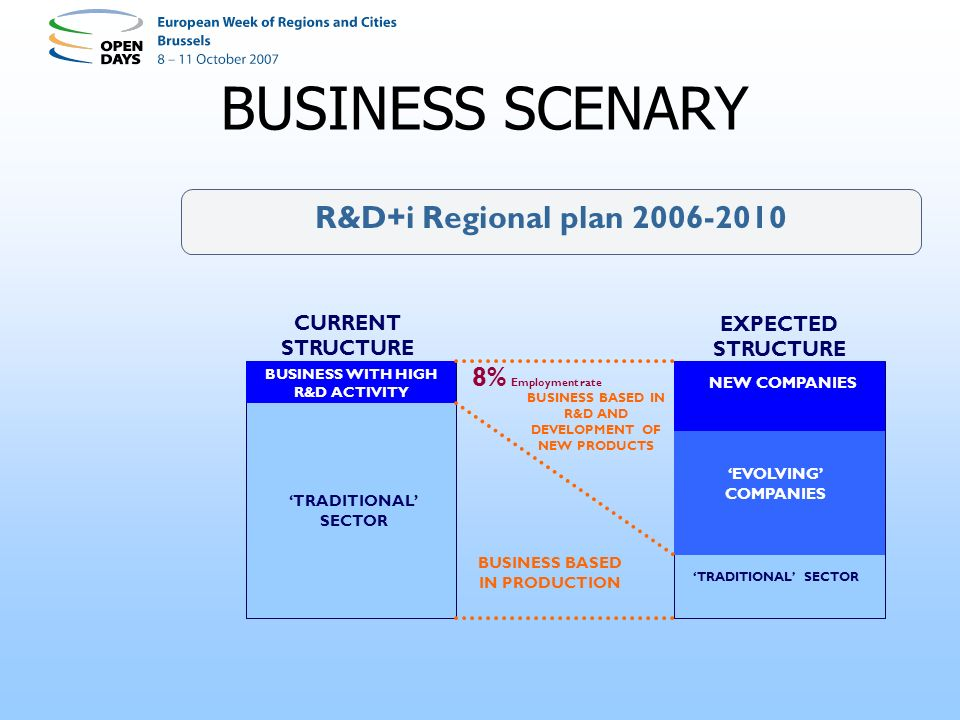 BUSINESS SCENARY R&D+i Regional plan 2006-2010 EVOLVING COMPANIES TRADITIONAL SECTOR NEW COMPANIES BUSINESS BASED IN R&D AND DEVELOPMENT OF NEW PRODUCTS BUSINESS BASED IN PRODUCTION TRADITIONAL SECTOR BUSINESS WITH HIGH R&D ACTIVITY CURRENT STRUCTURE EXPECTED STRUCTURE 8% Employment rate